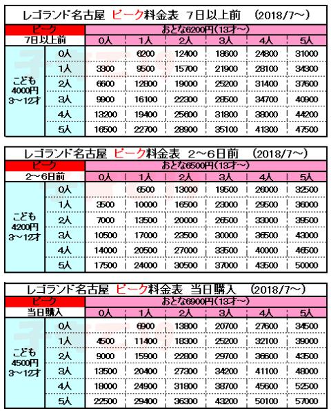 レゴランドジャパン名古屋ピーク時(土日祝・GW・年末年始など)入場料金表