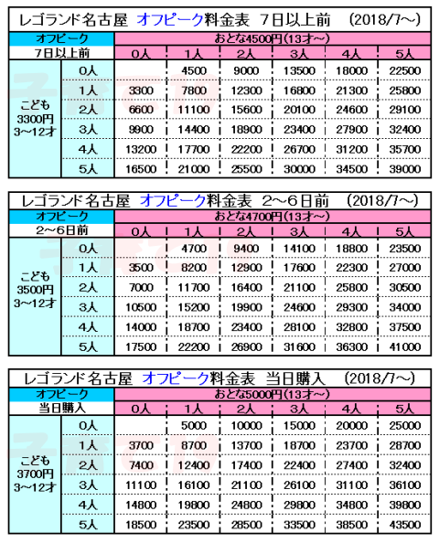 レゴランドジャパン名古屋ピーク時(土日祝・GW・年末年始など以外)入場料金表